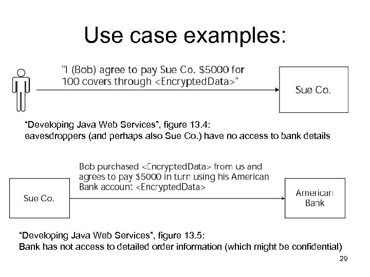 "Use case examples: ""Developing Java Web Services"", figure 13. 4: eavesdroppers (and perhaps also"
