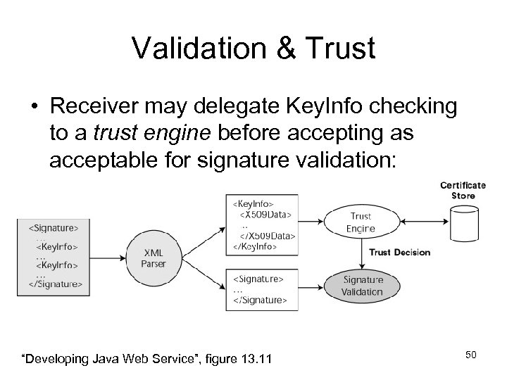 Validation & Trust • Receiver may delegate Key. Info checking to a trust engine