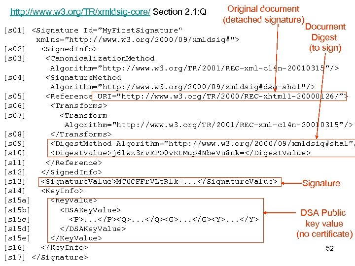 http: //www. w 3. org/TR/xmldsig-core/ Section 2. 1: Q Original document (detached signature) Document
