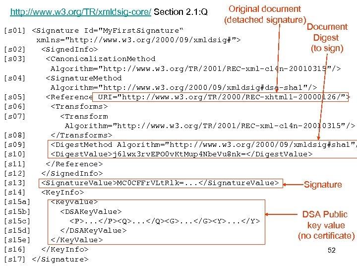 http: //www. w 3. org/TR/xmldsig-core/ Section 2. 1: Q Original document (detached signature) Document
