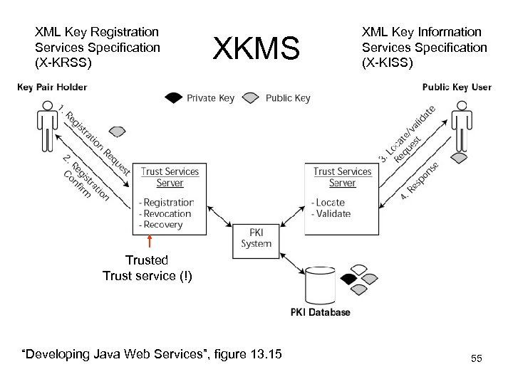 XML Key Registration Services Specification (X-KRSS) XKMS XML Key Information Services Specification (X-KISS) Trusted