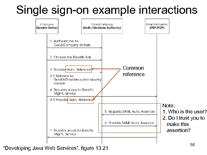 Single sign-on example interactions Common reference Note: 1. Who is the user? 2. Do