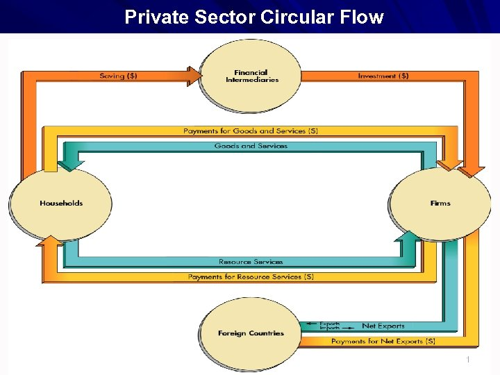 Private Sector Circular Flow 1