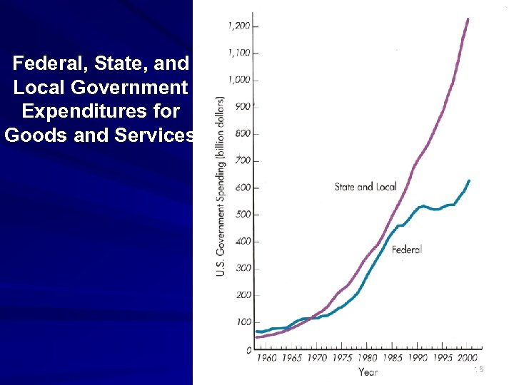 Federal, State, and Local Government Expenditures for Goods and Services 16