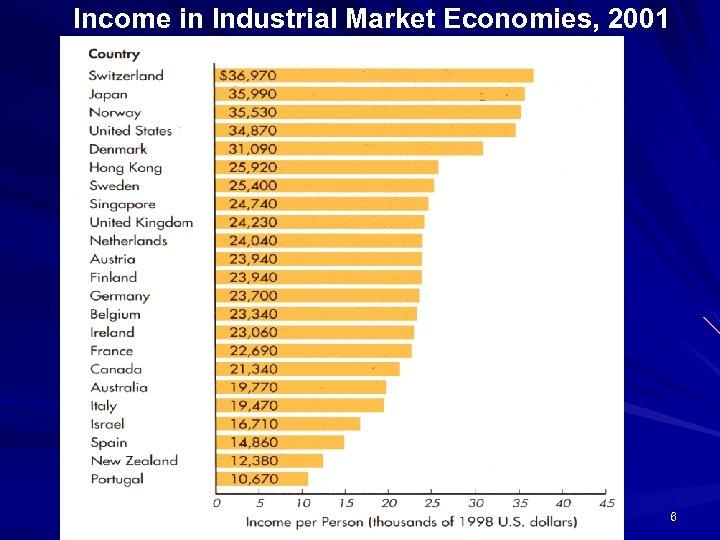 Income in Industrial Market Economies, 2001 6