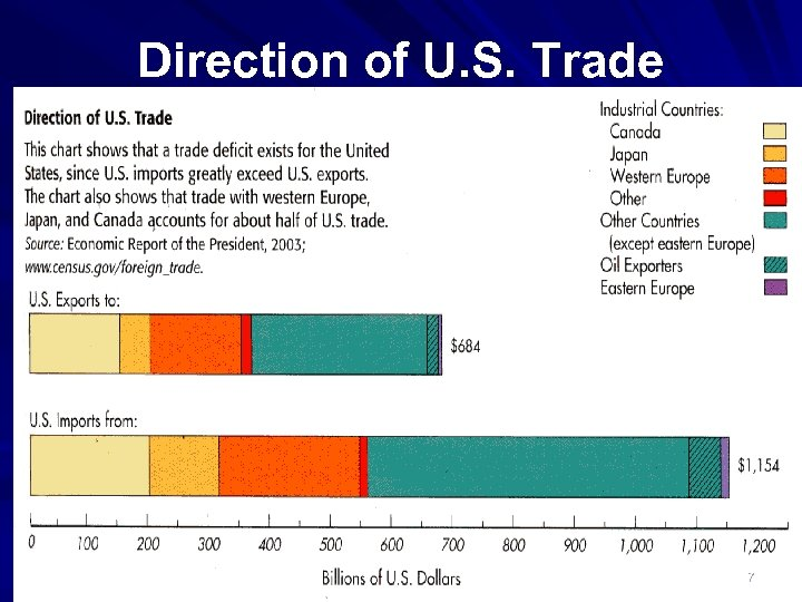 Direction of U. S. Trade 7
