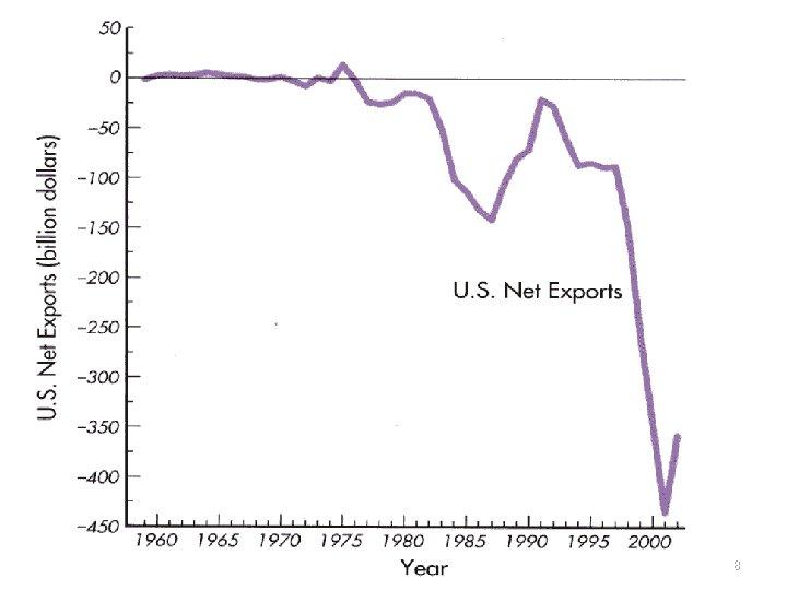 U. S. Net Exports 8