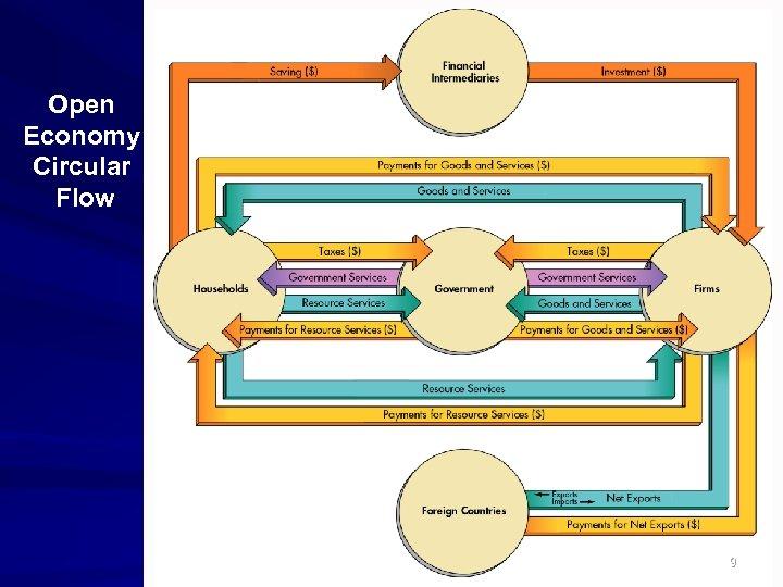 Open Economy Circular Flow 9
