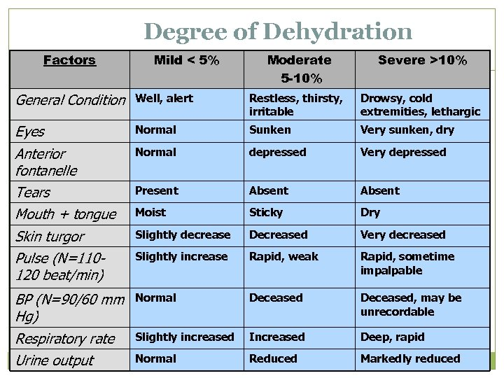 Degree of Dehydration Factors Mild < 5% Moderate 5 -10% Severe >10% General Condition
