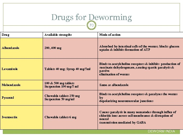 Drugs for Deworming 70 Drug Available strengths Mode of action Albendazole 200, 400 mg