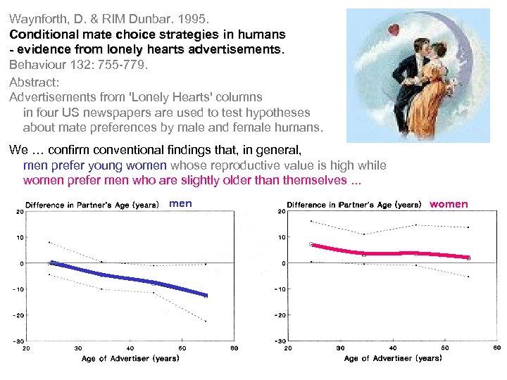 Waynforth, D. & RIM Dunbar. 1995. Conditional mate choice strategies in humans - evidence