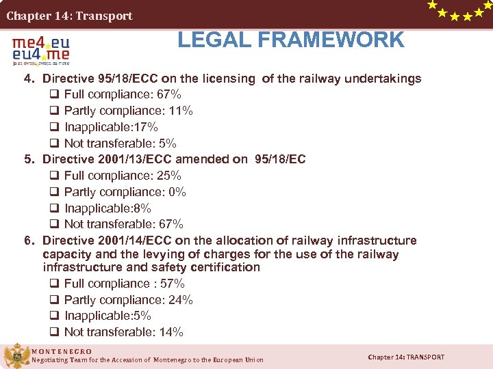Chapter 14: Transport LEGAL FRAMEWORK 4. Directive 95/18/ECC on the licensing of the railway
