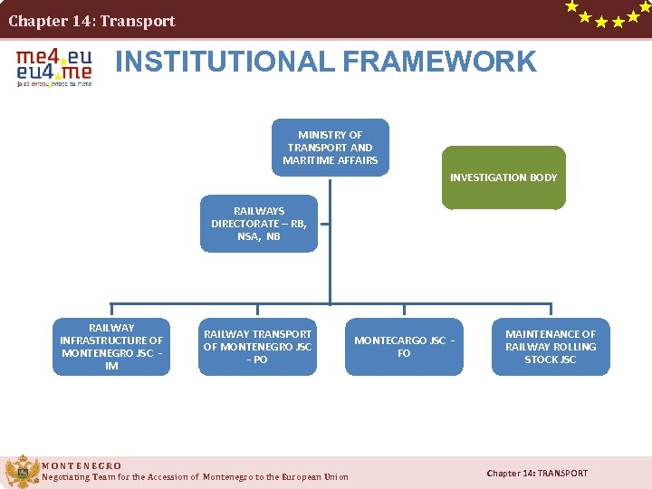 Chapter 14: Transport INSTITUTIONAL FRAMEWORK MINISTRY OF TRANSPORT AND MARITIME AFFAIRS INVESTIGATION BODY RAILWAYS