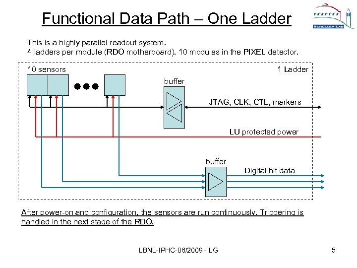 Functional Data Path – One Ladder This is a highly parallel readout system. 4