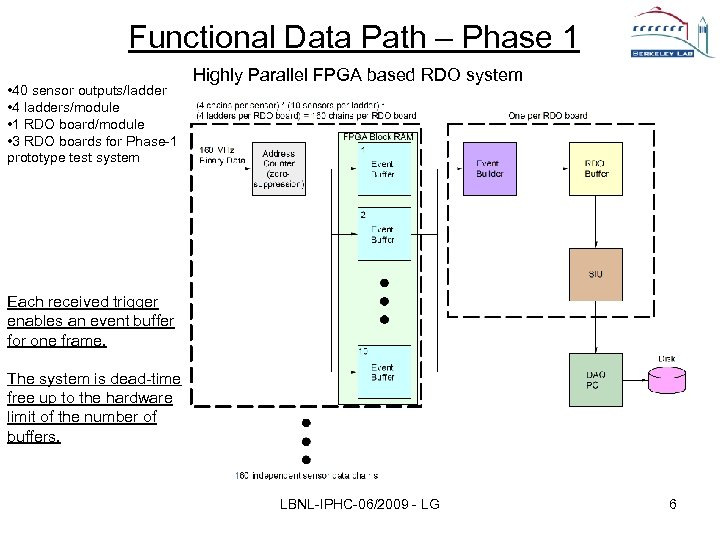 Functional Data Path – Phase 1 • 40 sensor outputs/ladder • 4 ladders/module •
