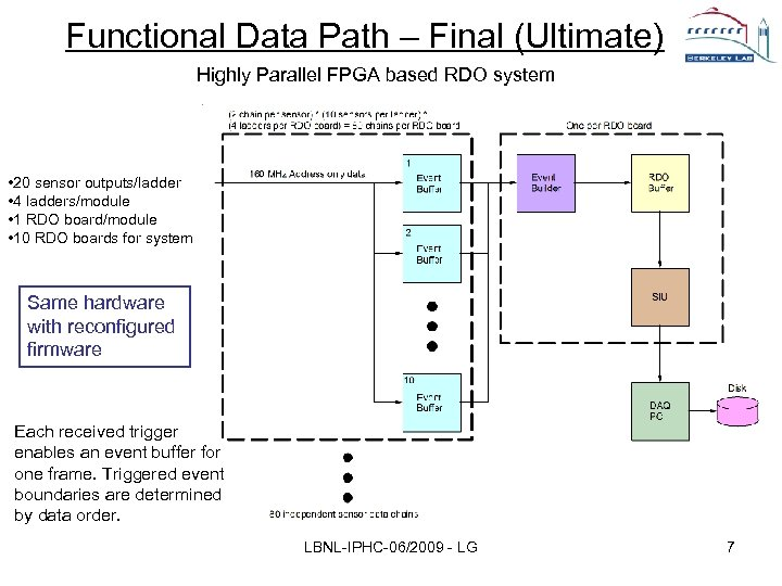 Functional Data Path – Final (Ultimate) Highly Parallel FPGA based RDO system • 20