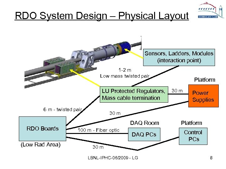 RDO System Design – Physical Layout Sensors, Ladders, Modules (interaction point) 1 -2 m