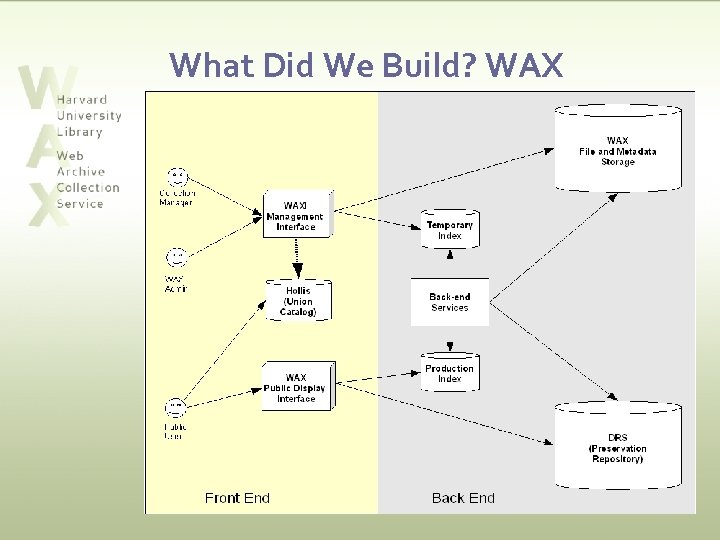 What Did We Build? WAX