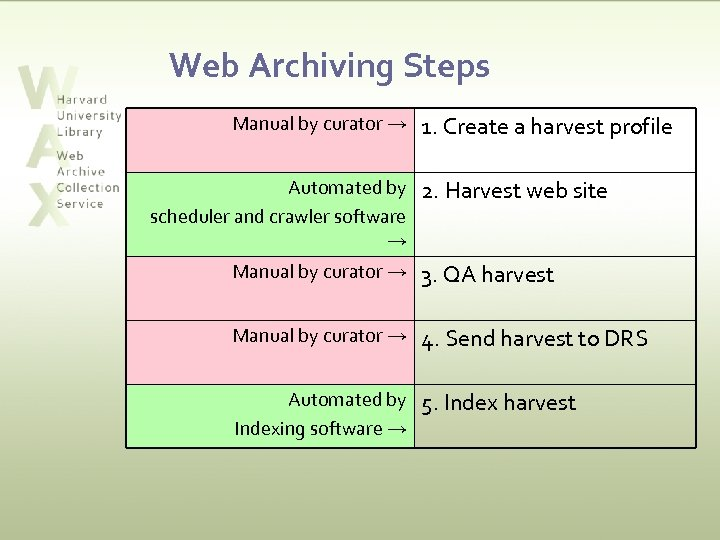 Web Archiving Steps Manual by curator → Automated by scheduler and crawler software →