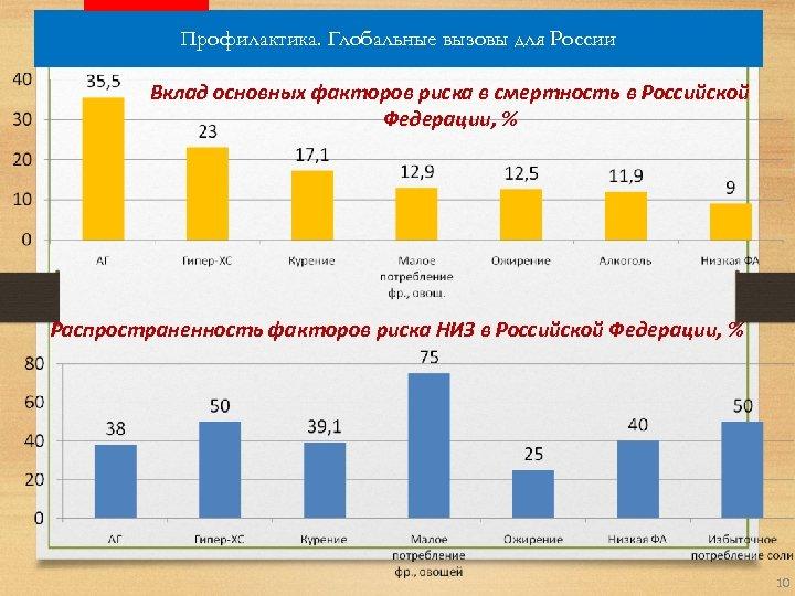 Профилактика. Глобальные вызовы для России Вклад основных факторов риска в смертность в Российской Федерации,
