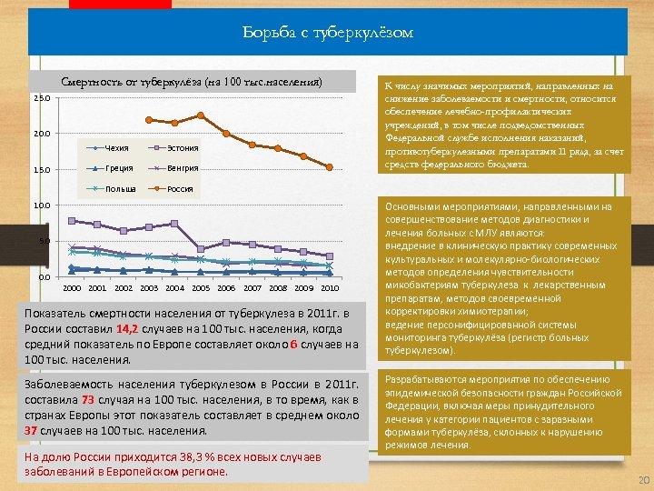 Борьба с туберкулёзом Смертность от туберкулёза (на 100 тыс. населения) 25. 0 20. 0