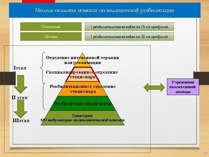 Модель оказания помощи по медицинской реабилитации Отделения 1 реабилитационная койка на 15 по профилю