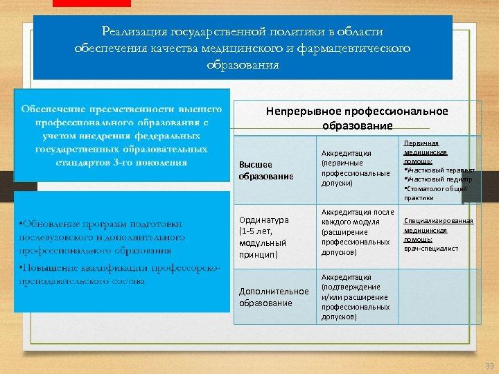 Реализация государственной политики в области обеспечения качества медицинского и фармацевтического образования Непрерывное профессиональное образование