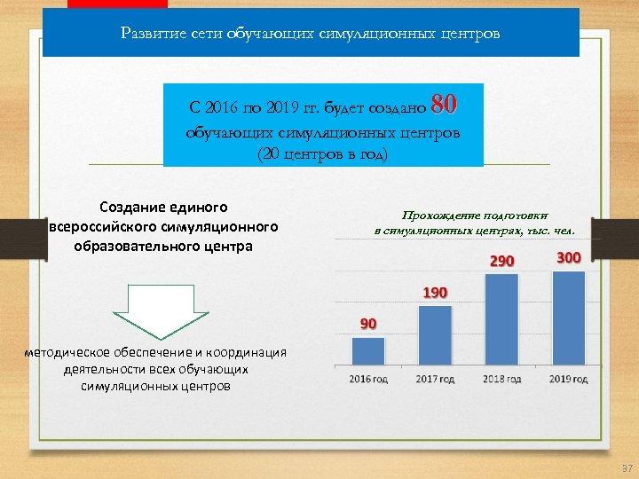 Развитие сети обучающих симуляционных центров 80 С 2016 по 2019 гг. будет создано обучающих