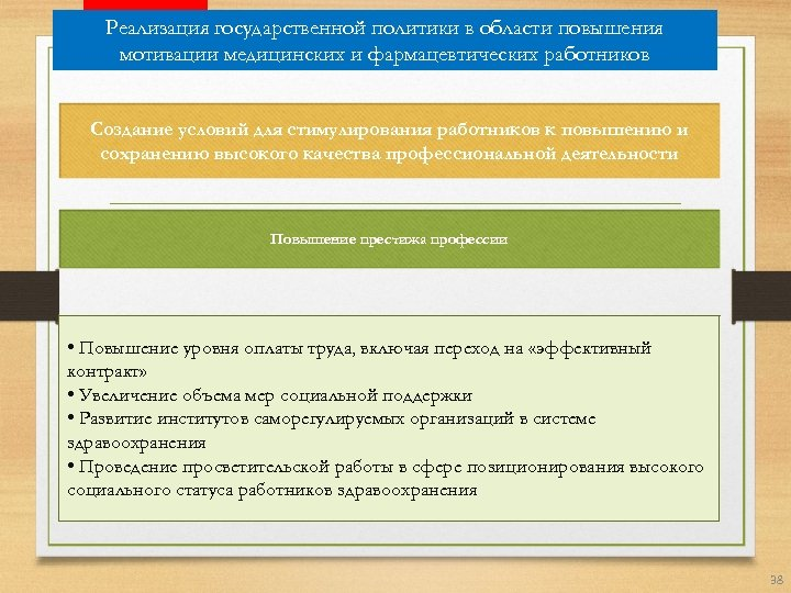 Реализация государственной политики в области повышения мотивации медицинских и фармацевтических работников Создание условий для