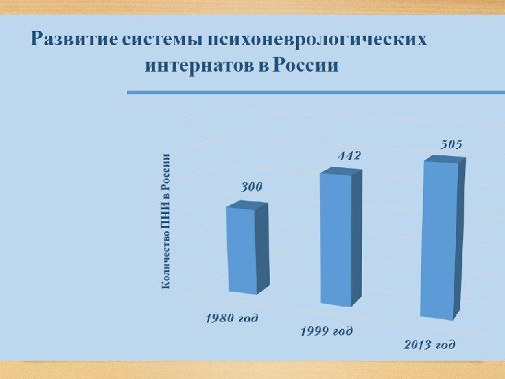 Развитие системы психоневрологических интернатов в России
