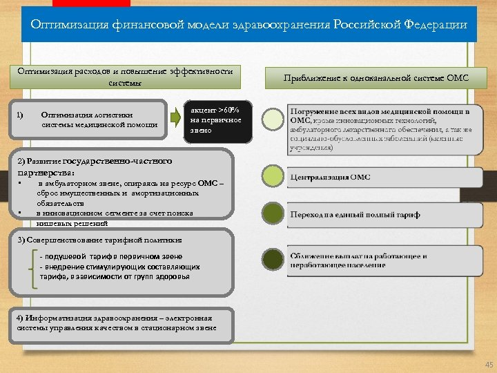 Оптимизация финансовой модели здравоохранения Российской Федерации Оптимизация расходов и повышение эффективности системы 1) Оптимизация