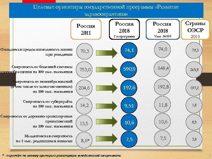Целевые ориентиры государственной программы «Развитие здравоохранения» Россия 2011 Страны ОЭСР Россия 2018 Госпрограмма Указ