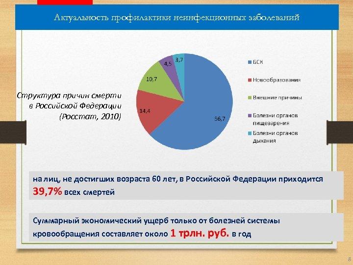 Актуальность профилактики неинфекционных заболеваний Структура причин смерти в Российской Федерации (Росстат, 2010) на лиц,