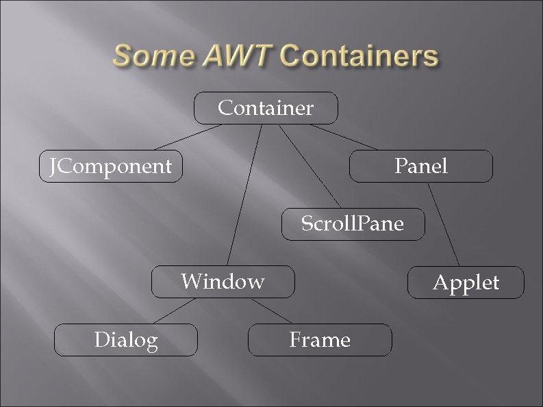Container JComponent Panel Scroll. Pane Window Dialog Applet Frame