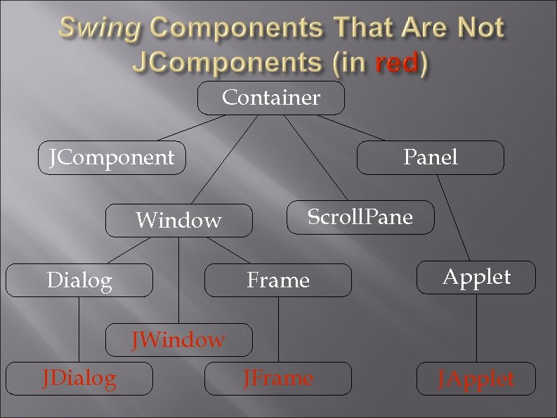 Container JComponent Window Panel Scroll. Pane Frame Dialog Applet JFrame JApplet JWindow JDialog