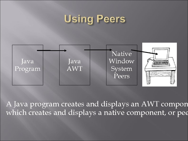 Java Program Java AWT Native Window System Peers A Java program creates and displays