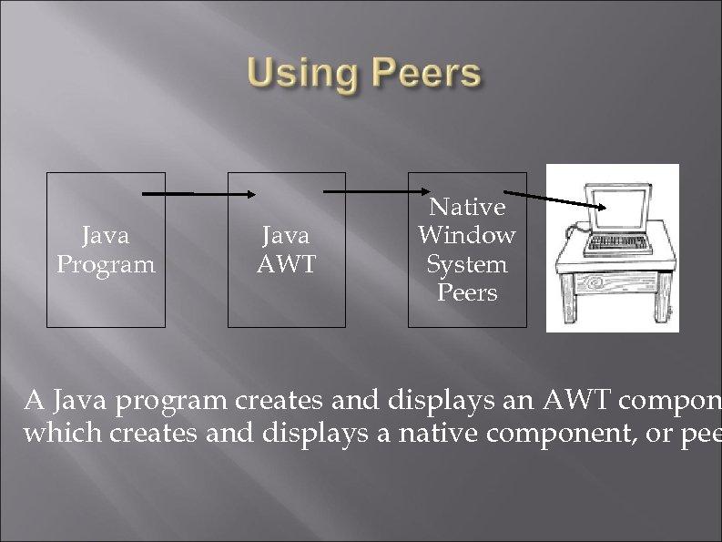 Java Program Java AWT Native Window System Peers A Java program creates and displays
