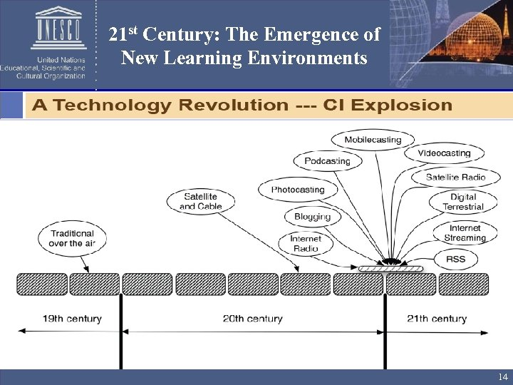 21 st Century: The Emergence of New Learning Environments 14