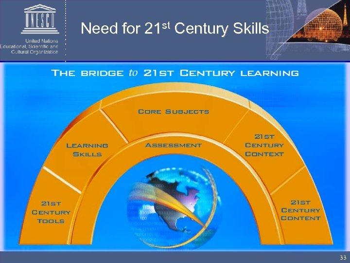 Need for 21 st Century Skills 33