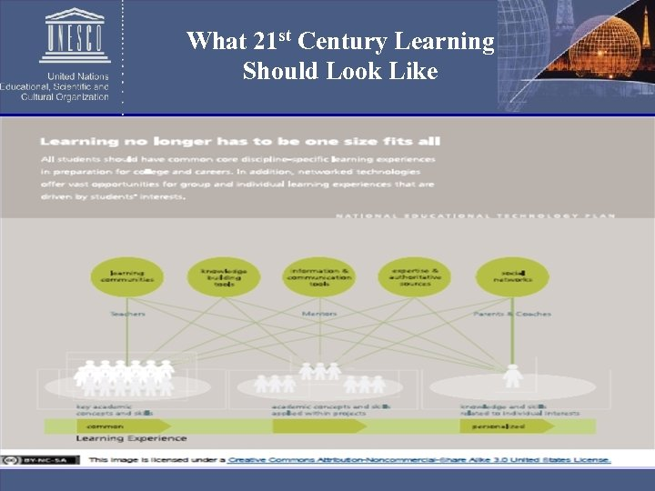 What 21 st Century Learning Should Look Like