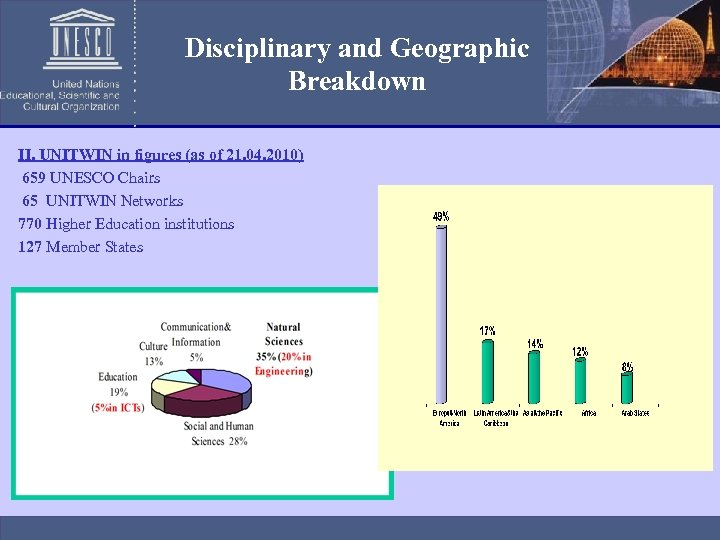 Disciplinary and Geographic Breakdown II. UNITWIN in figures (as of 21. 04. 2010) 659