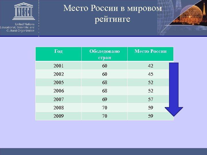 Место России в мировом рейтинге Год Обследовано стран Место России 2001 60 42 2002