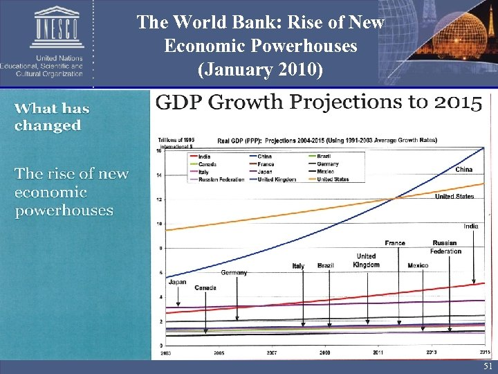The World Bank: Rise of New Economic Powerhouses (January 2010) 51