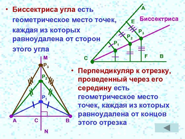 • Биссектриса угла есть геометрическое место точек, каждая из которых равноудалена от сторон