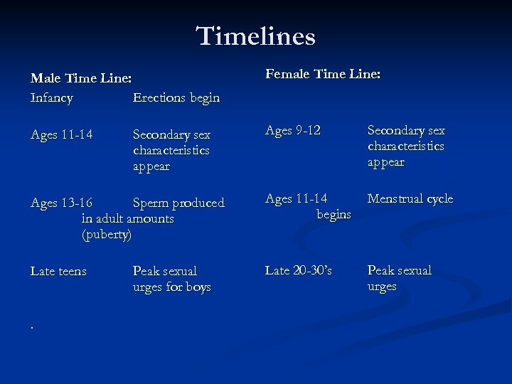 Timelines Male Time Line: Infancy Erections begin Female Time Line: Ages 11 -14 Ages