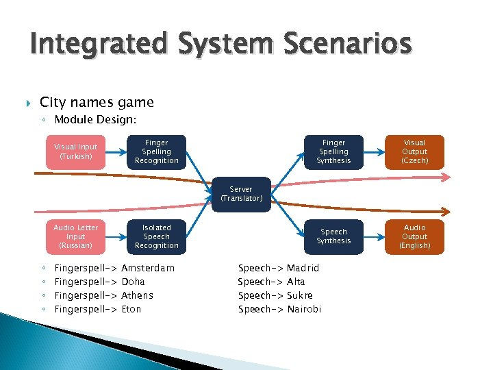 Integrated System Scenarios City names game ◦ Module Design: Visual Input (Turkish) Finger Spelling