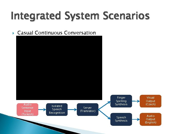 Integrated System Scenarios Casual Continuous Conversation Audio Sentence Input (Turkish) Isolated Speech Recognition Server