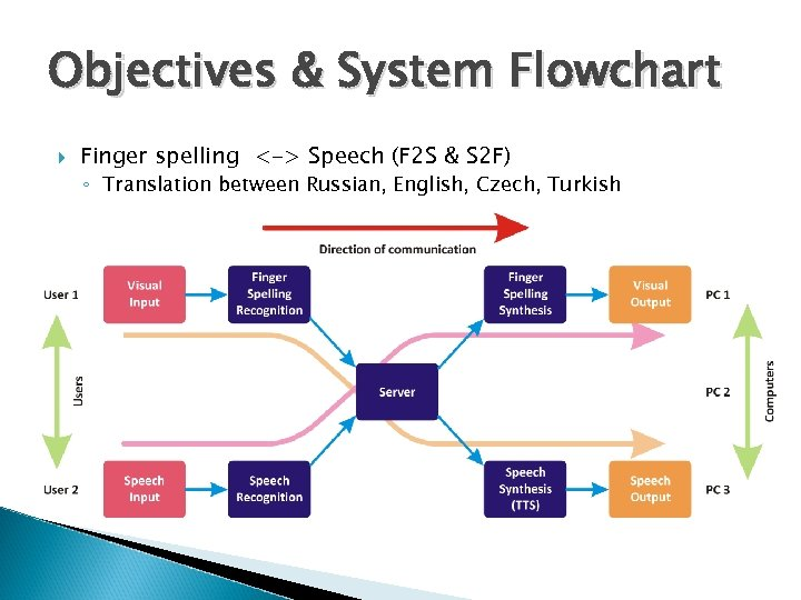 Objectives & System Flowchart Finger spelling <-> Speech (F 2 S & S 2