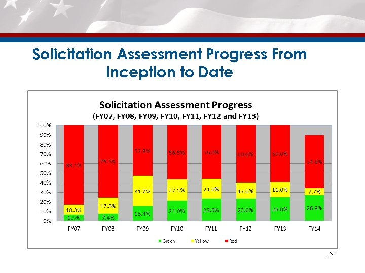 Solicitation Assessment Progress From Inception to Date 39 39