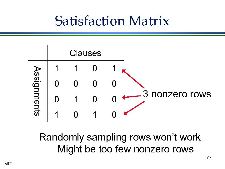 Satisfaction Matrix Clauses Assignments 1 1 0 0 0 1 0 3 nonzero rows